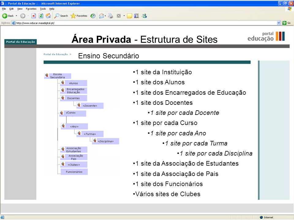 Área Privada - Estrutura de Sites