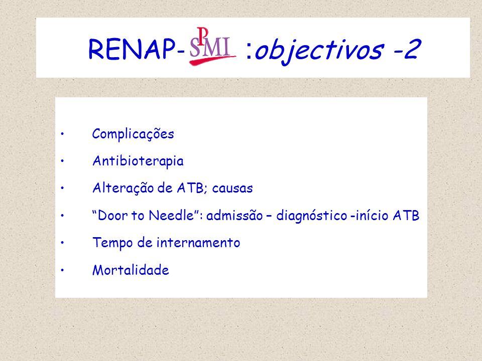 RENAP- :objectivos -2 Complicações Antibioterapia