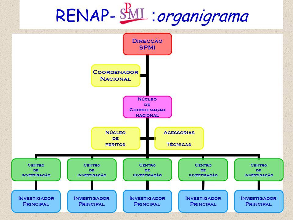 RENAP- :organigrama