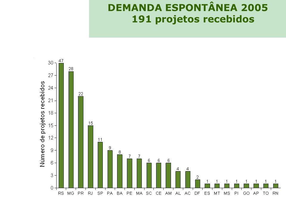 DEMANDA ESPONTÂNEA 2005 191 projetos recebidos