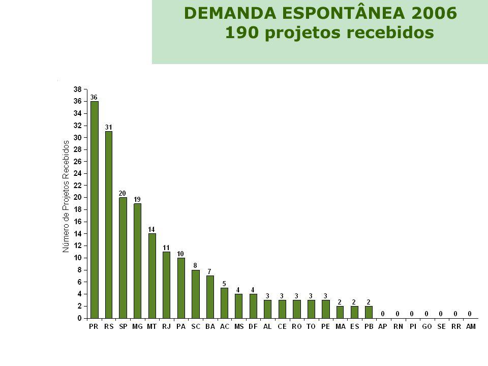 DEMANDA ESPONTÂNEA 2006 190 projetos recebidos