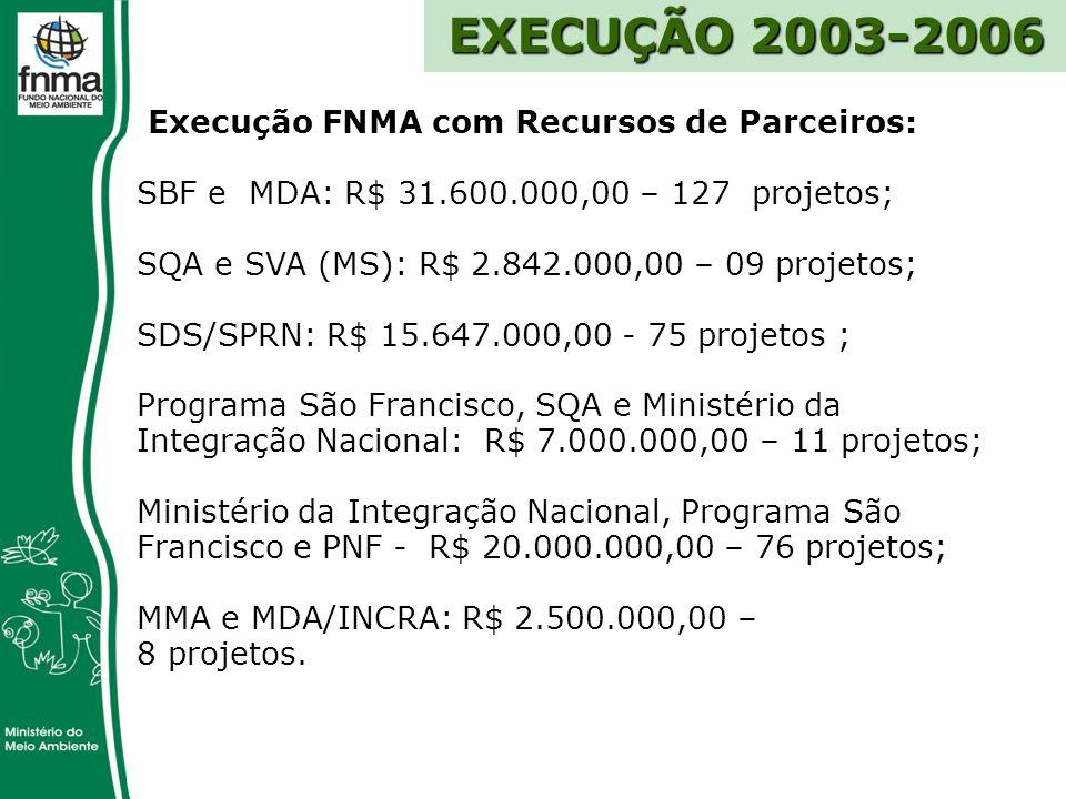 EXECUÇÃO 2003-2006 Execução FNMA com Recursos de Parceiros: