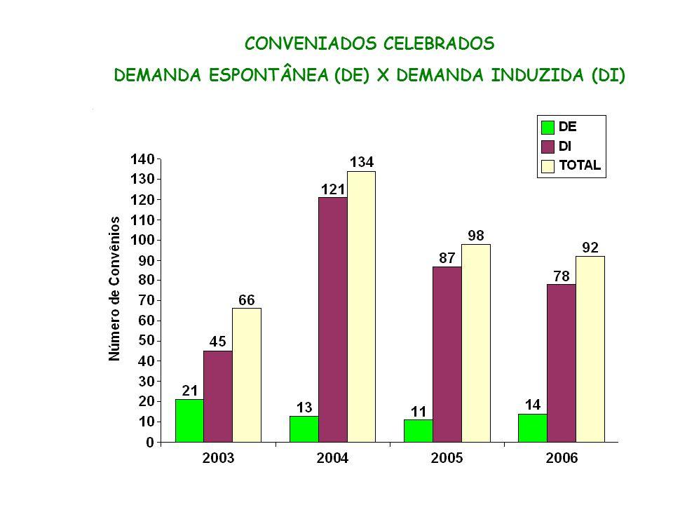 CONVENIADOS CELEBRADOS DEMANDA ESPONTÂNEA (DE) X DEMANDA INDUZIDA (DI)