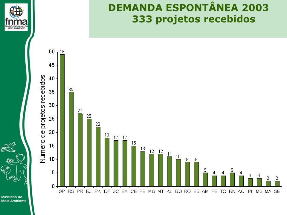 DEMANDA ESPONTÂNEA 2003 333 projetos recebidos
