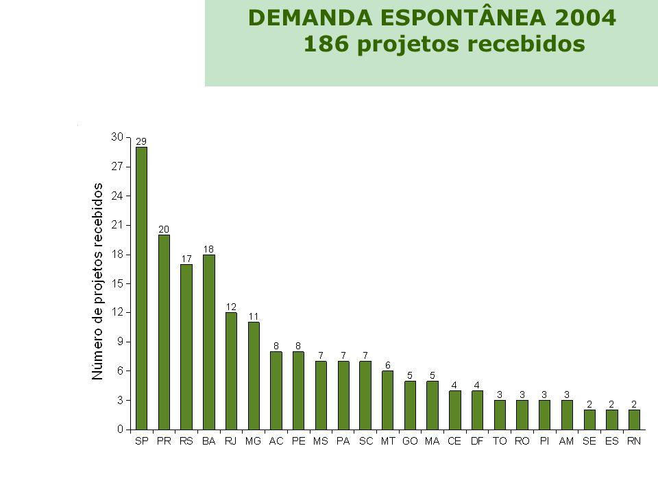 DEMANDA ESPONTÂNEA 2004 186 projetos recebidos