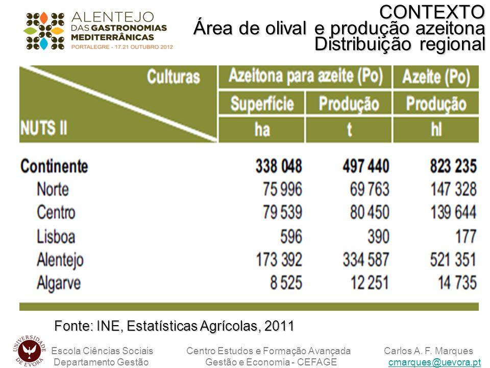 CONTEXTO Área de olival e produção azeitona Distribuição regional