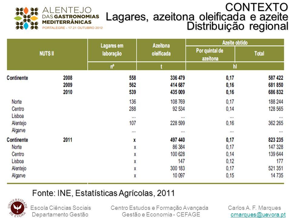 CONTEXTO Lagares, azeitona oleificada e azeite Distribuição regional