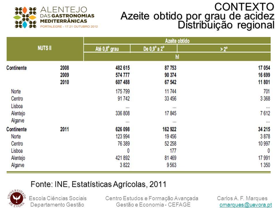 CONTEXTO Azeite obtido por grau de acidez Distribuição regional