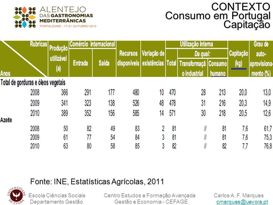 CONTEXTO Consumo em Portugal Capitação