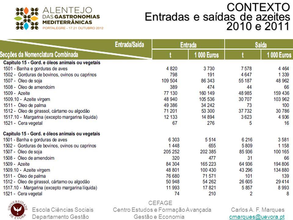 CONTEXTO Entradas e saídas de azeites 2010 e 2011