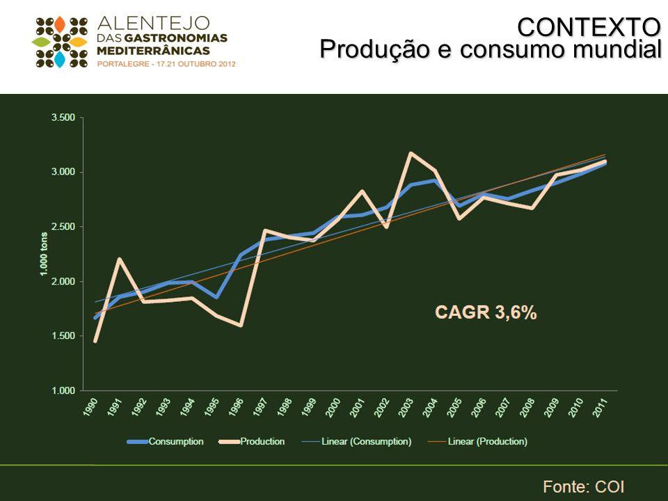 CONTEXTO Produção e consumo mundial