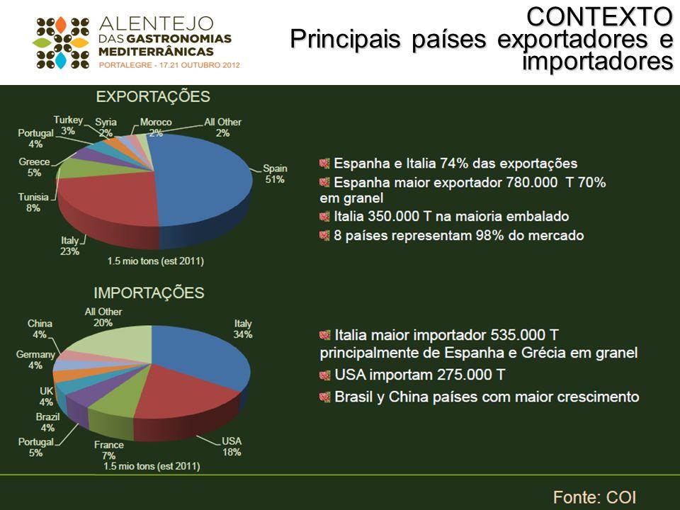 CONTEXTO Principais países exportadores e importadores