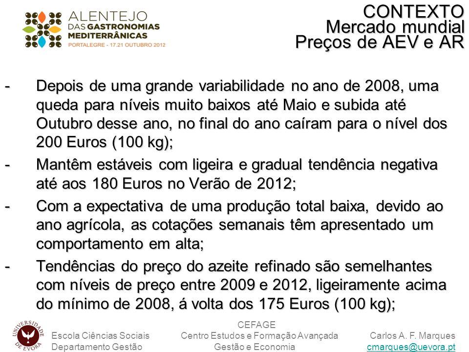 CONTEXTO Mercado mundial Preços de AEV e AR