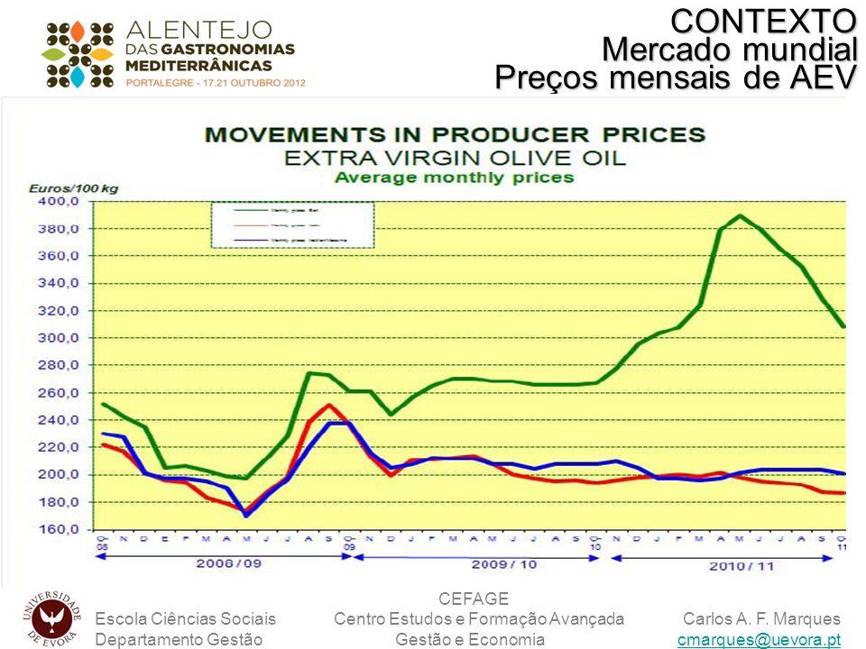 CONTEXTO Mercado mundial Preços mensais de AEV