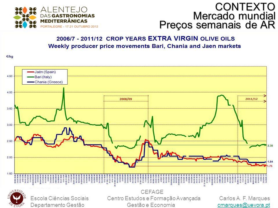 CONTEXTO Mercado mundial Preços semanais de AR
