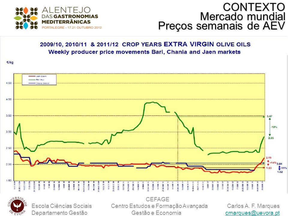 CONTEXTO Mercado mundial Preços semanais de AEV