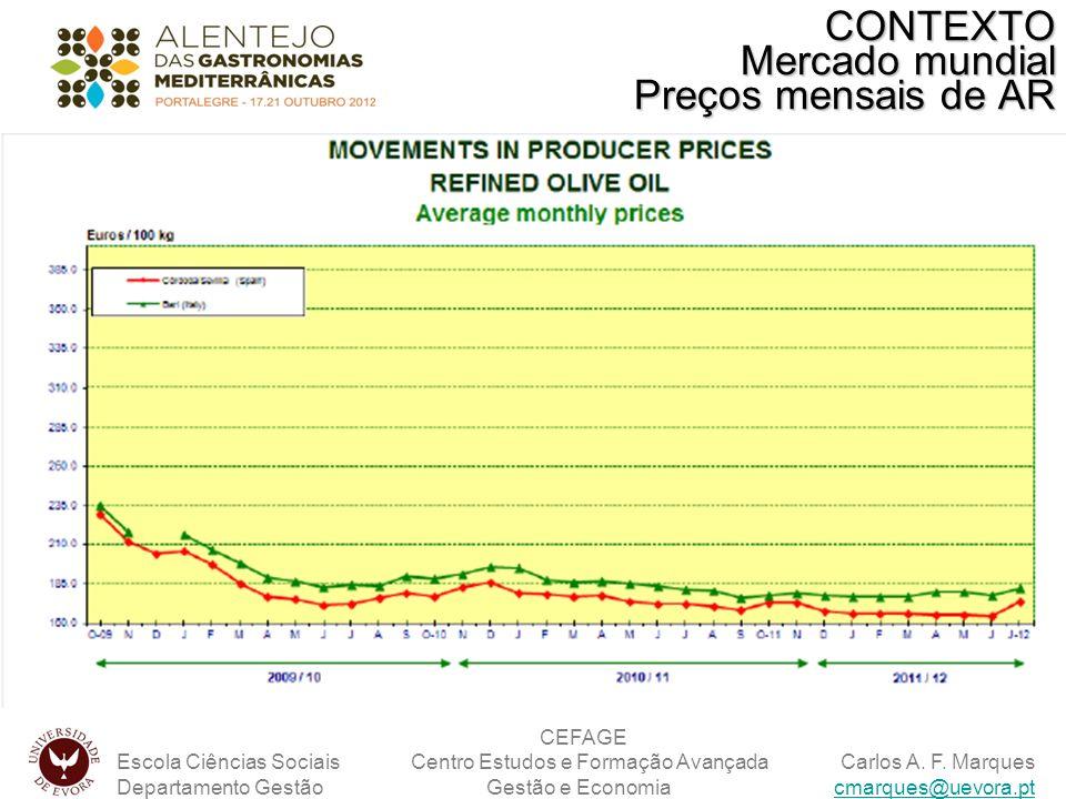 CONTEXTO Mercado mundial Preços mensais de AR