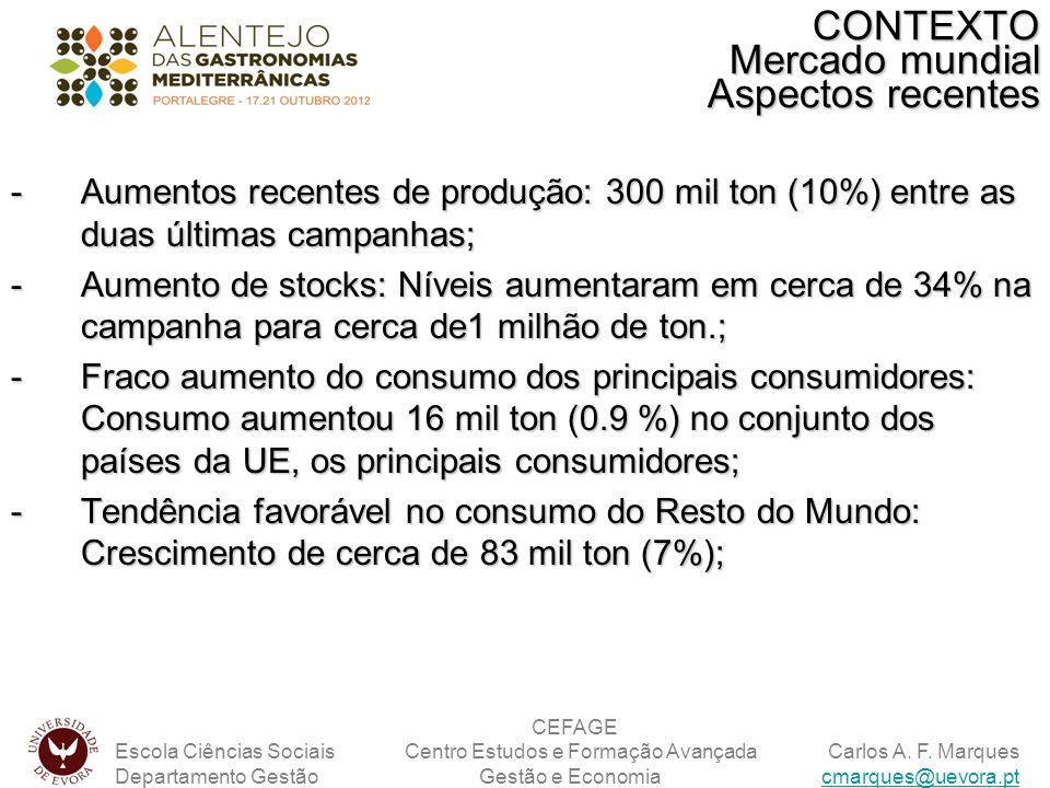 CONTEXTO Mercado mundial Aspectos recentes