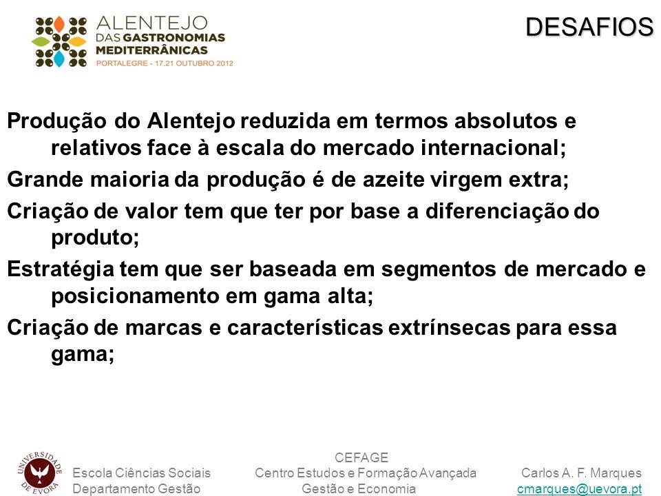 DESAFIOS Produção do Alentejo reduzida em termos absolutos e relativos face à escala do mercado internacional;