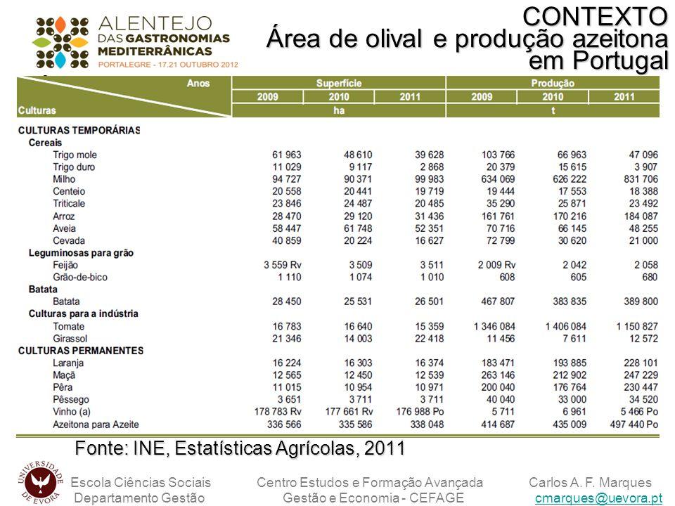 CONTEXTO Área de olival e produção azeitona em Portugal