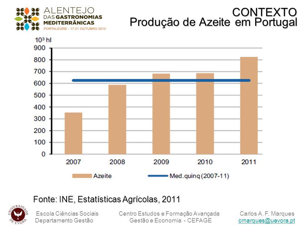 CONTEXTO Produção de Azeite em Portugal