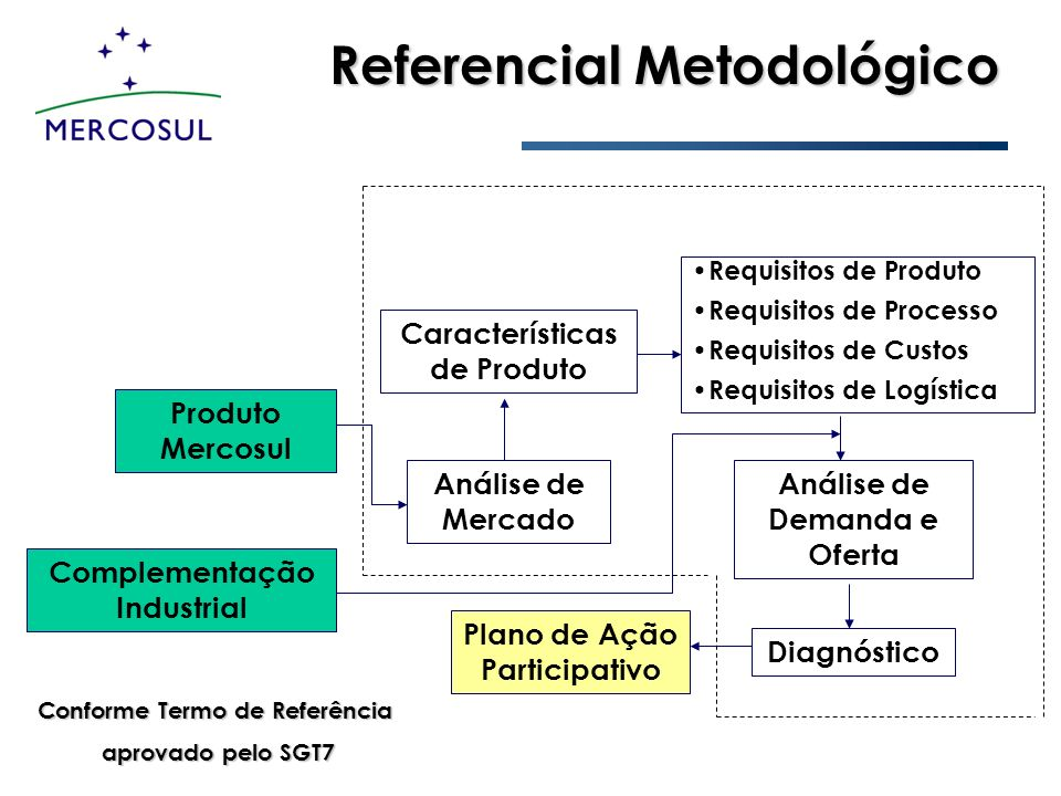 Referencial Metodológico