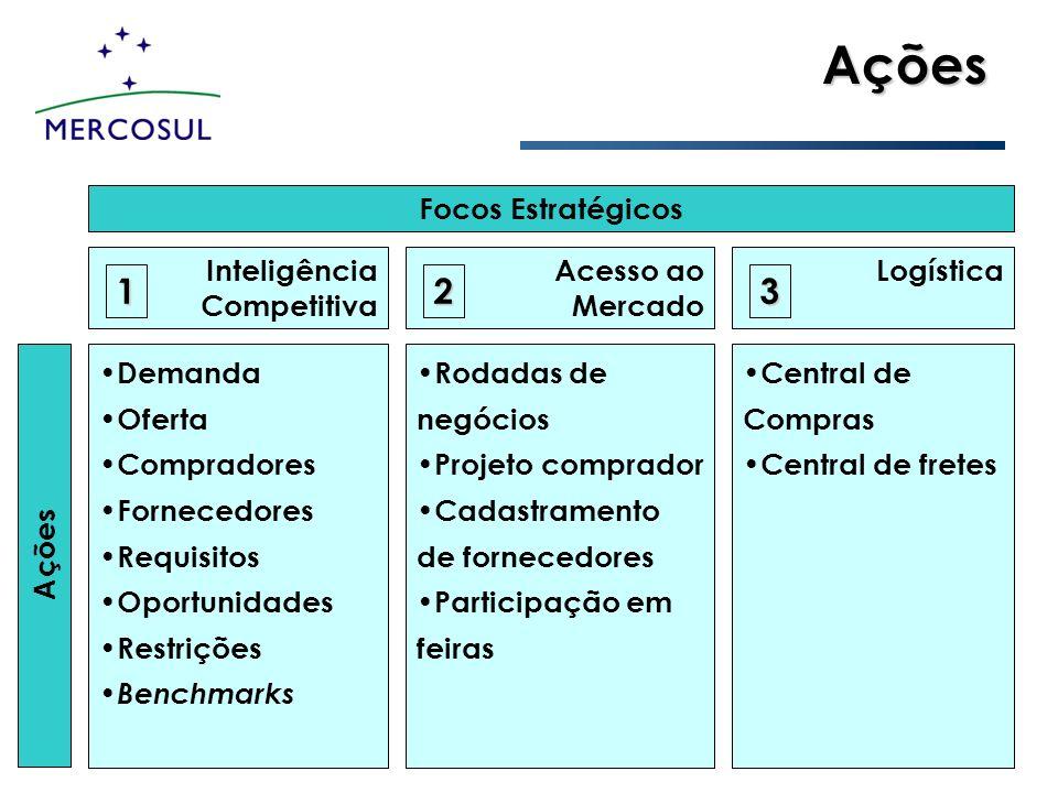 Ações 1 2 3 Focos Estratégicos Inteligência Competitiva Acesso ao