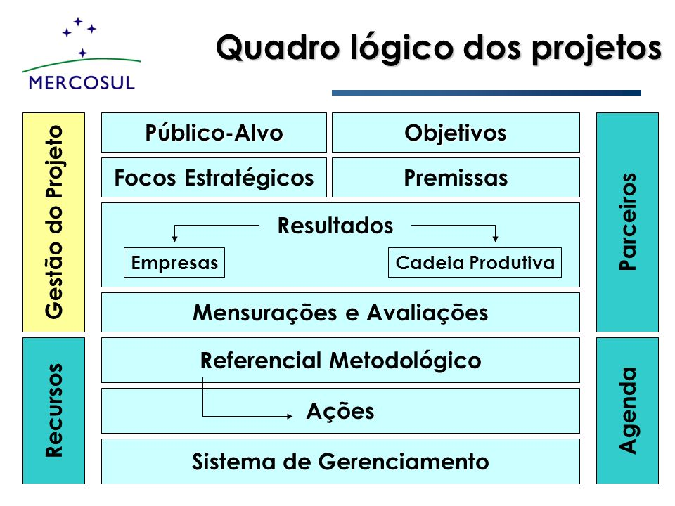 Quadro lógico dos projetos