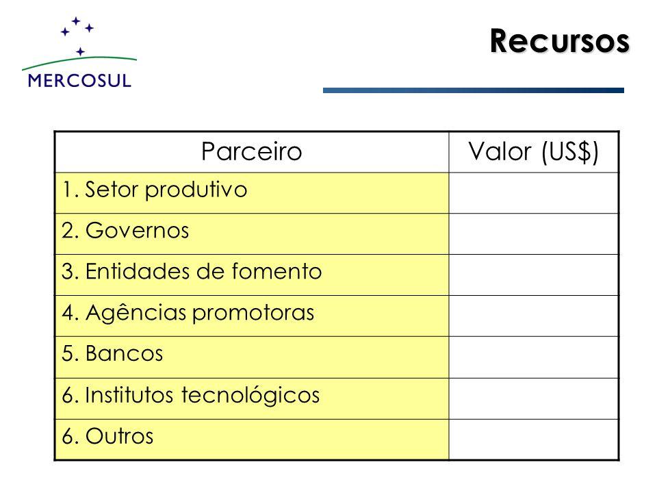 Recursos Parceiro Valor (US$) 1. Setor produtivo 2. Governos