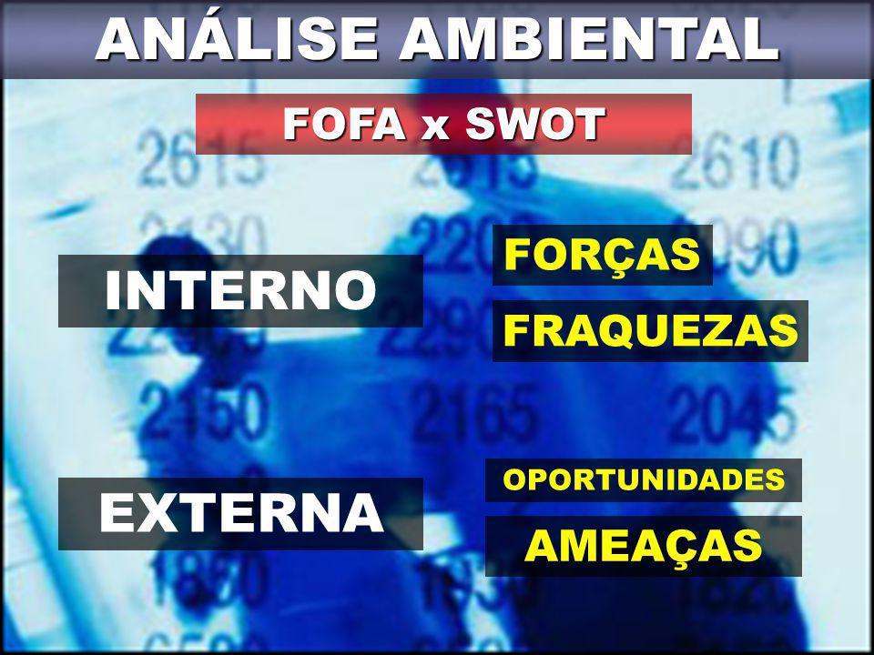 ANÁLISE AMBIENTAL INTERNO EXTERNA FOFA x SWOT FORÇAS FRAQUEZAS AMEAÇAS