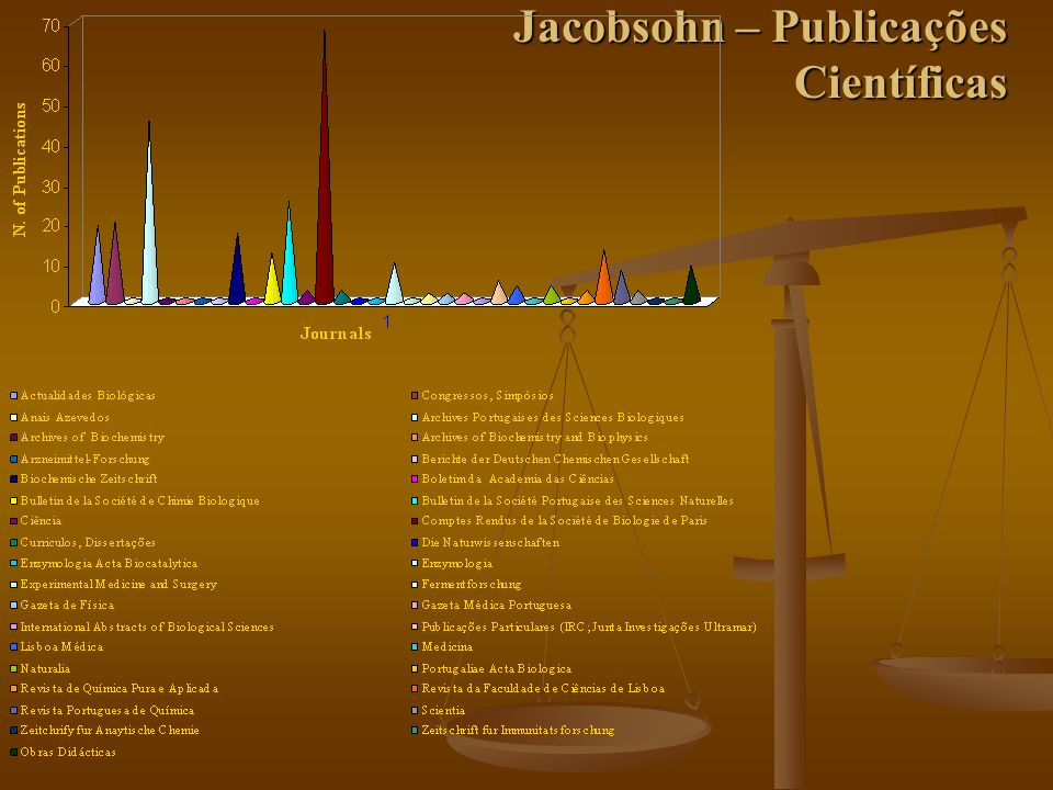 Jacobsohn – Publicações Científicas