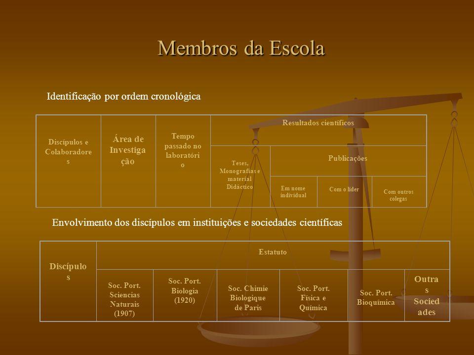 Membros da Escola Identificação por ordem cronológica