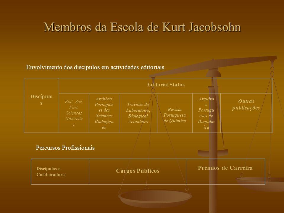 Membros da Escola de Kurt Jacobsohn