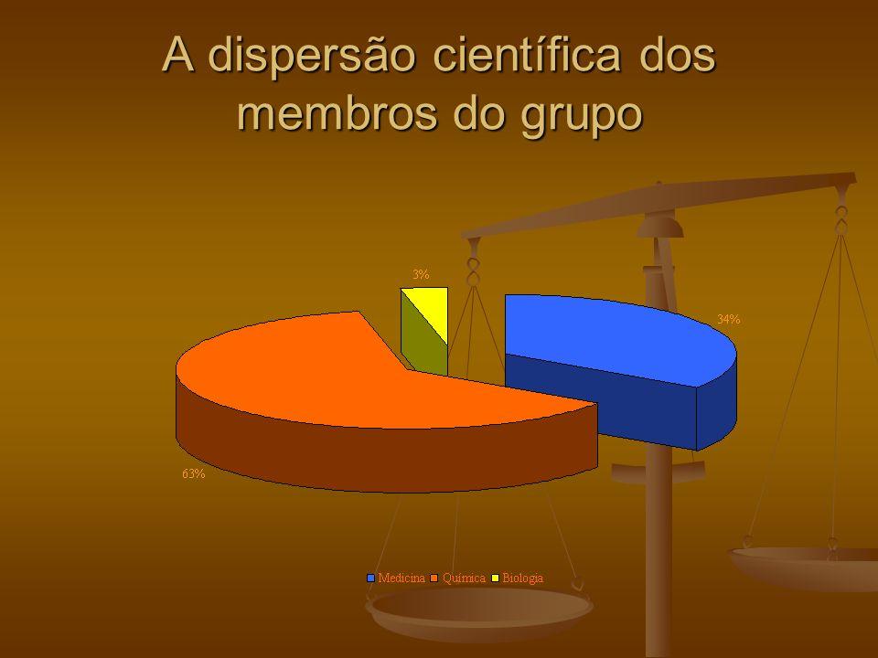 A dispersão científica dos membros do grupo
