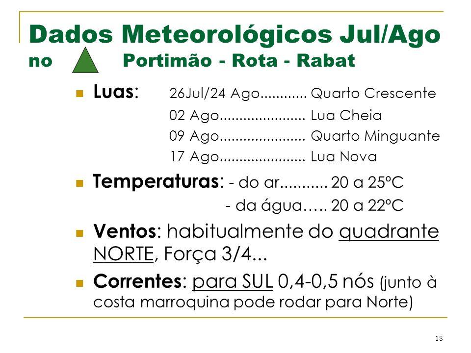 Dados Meteorológicos Jul/Ago no Portimão - Rota - Rabat