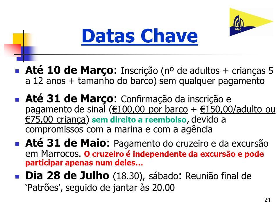 Datas ChaveAté 10 de Março: Inscrição (nº de adultos + crianças 5 a 12 anos + tamanho do barco) sem qualquer pagamento.