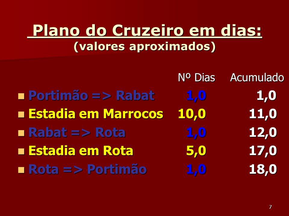Plano do Cruzeiro em dias: (valores aproximados)