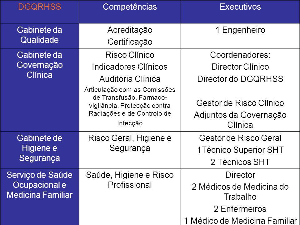 Gabinete da Governação Clínica Risco Clínico Indicadores Clínicos