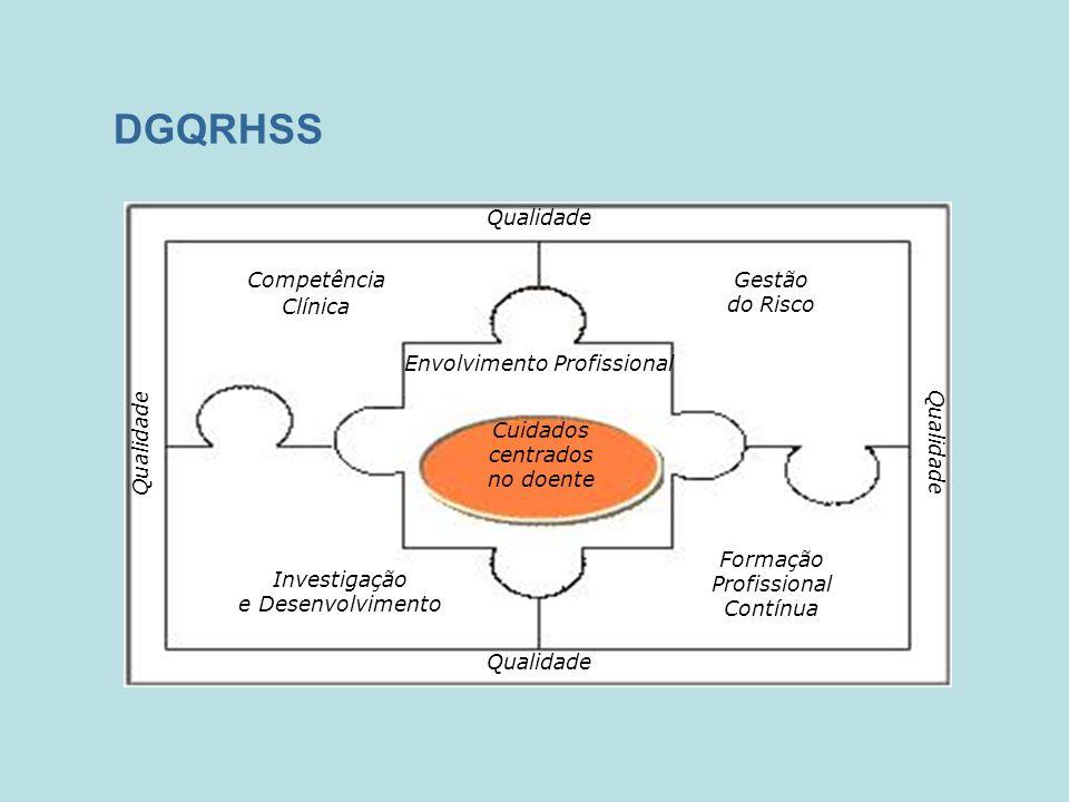 DGQRHSS Qualidade Competência Clínica Envolvimento Profissional