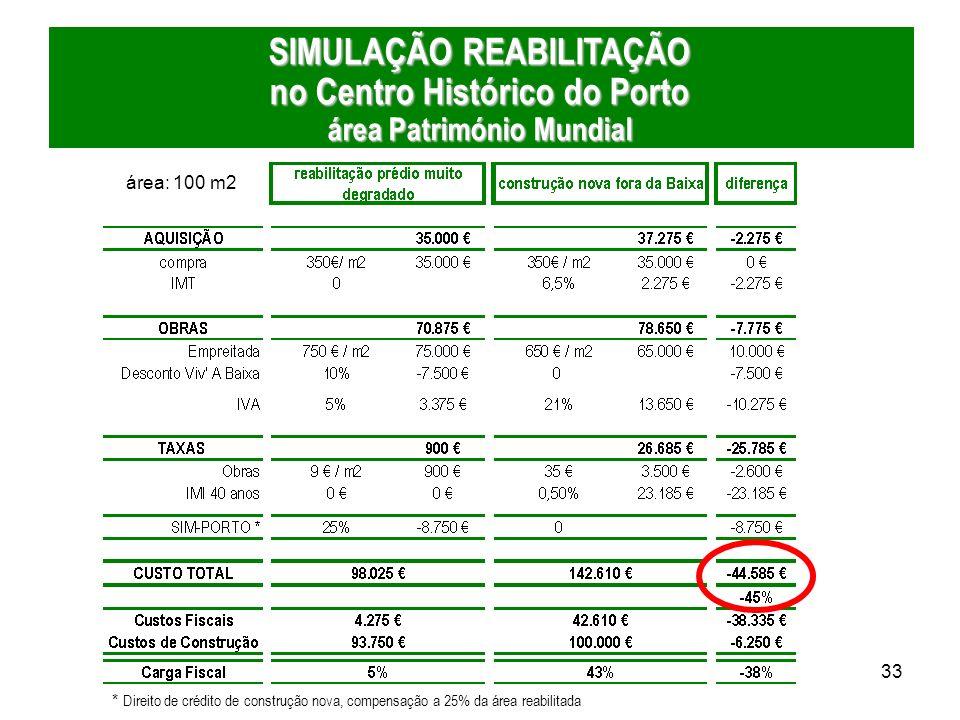 SIMULAÇÃO REABILITAÇÃO no Centro Histórico do Porto