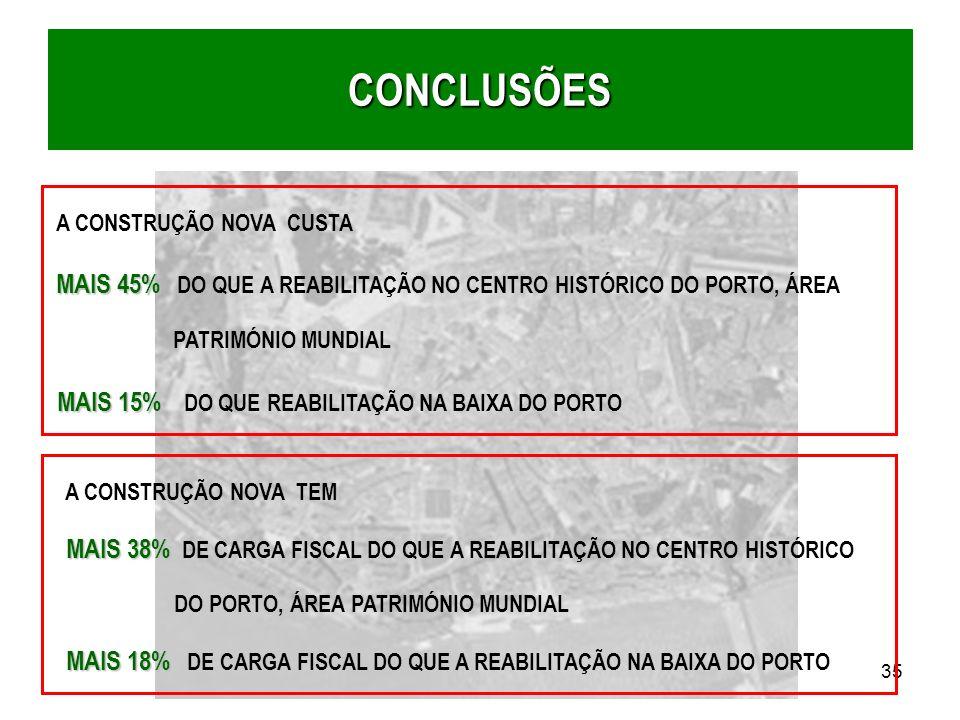 CONCLUSÕES MAIS 15% DO QUE REABILITAÇÃO NA BAIXA DO PORTO