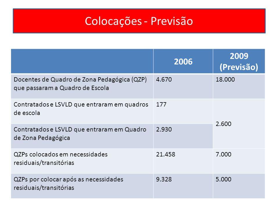 Colocações - Previsão 2009 2006 (Previsão)