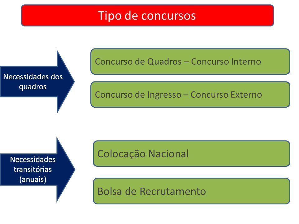 Tipo de concursos Colocação Nacional Bolsa de Recrutamento