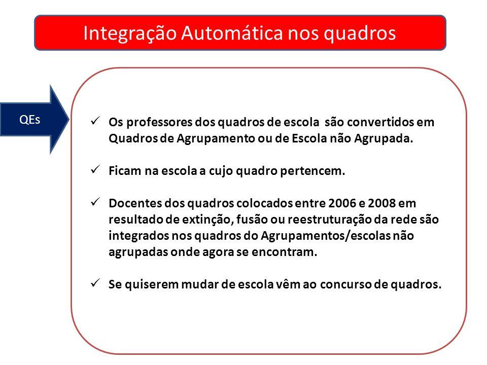 Integração Automática nos quadros