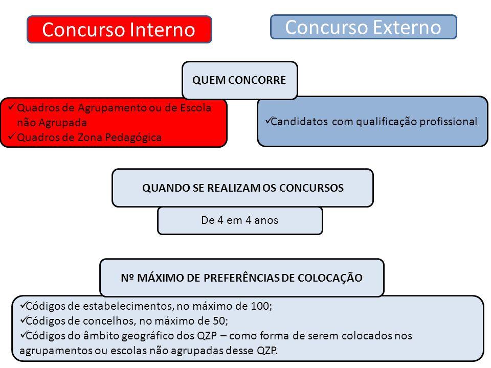 QUANDO SE REALIZAM OS CONCURSOS Nº MÁXIMO DE PREFERÊNCIAS DE COLOCAÇÃO