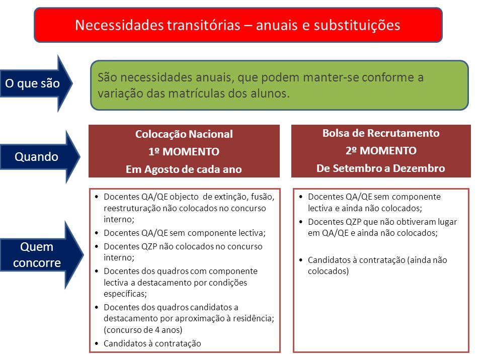 Necessidades transitórias – anuais e substituições