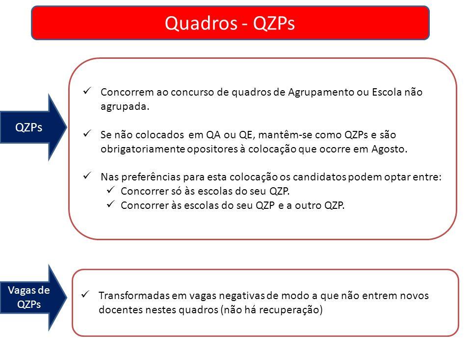 Quadros - QZPs Concorrem ao concurso de quadros de Agrupamento ou Escola não agrupada.