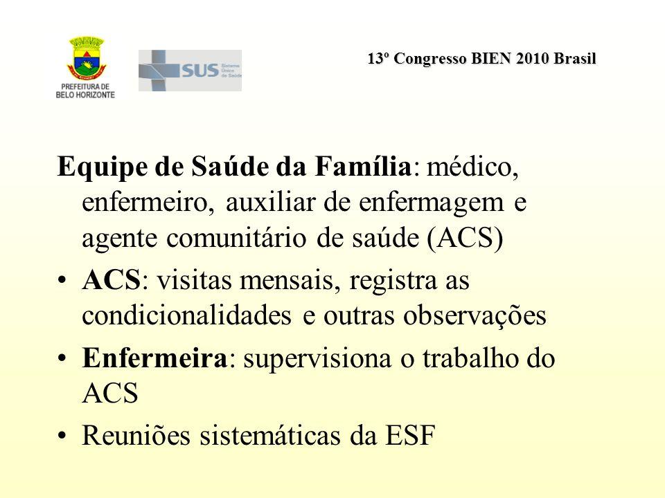 Equipe de Saúde da Família: médico, enfermeiro, auxiliar de enfermagem e agente comunitário de saúde (ACS)
