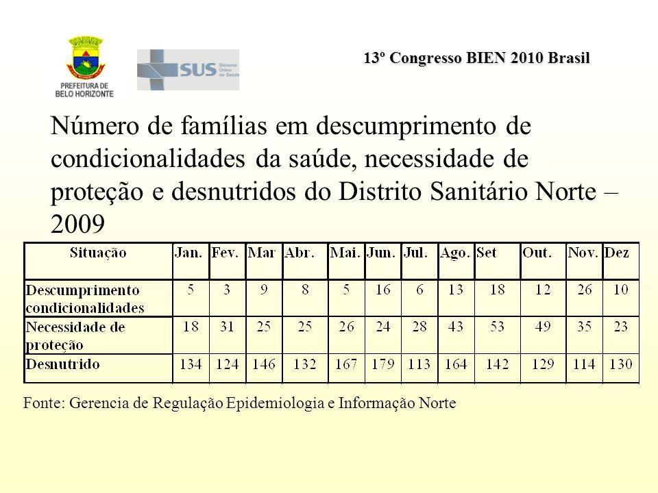Número de famílias em descumprimento de condicionalidades da saúde, necessidade de proteção e desnutridos do Distrito Sanitário Norte – 2009