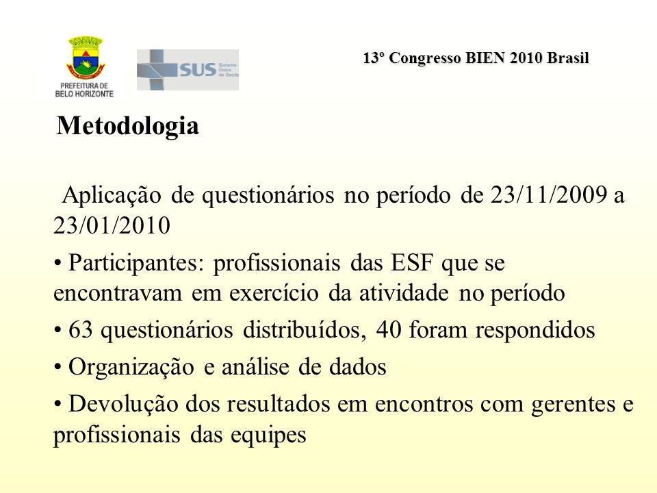 Metodologia Aplicação de questionários no período de 23/11/2009 a 23/01/2010.